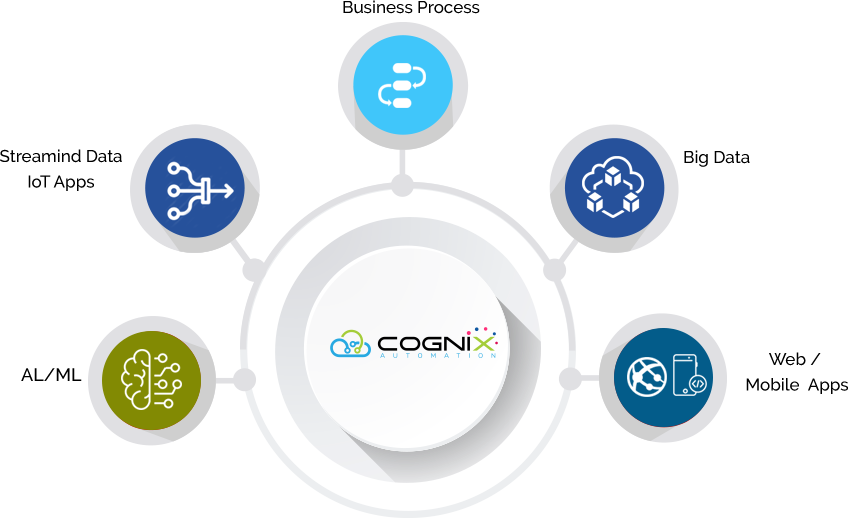 Cognix platform for End-to-End Business Solutions